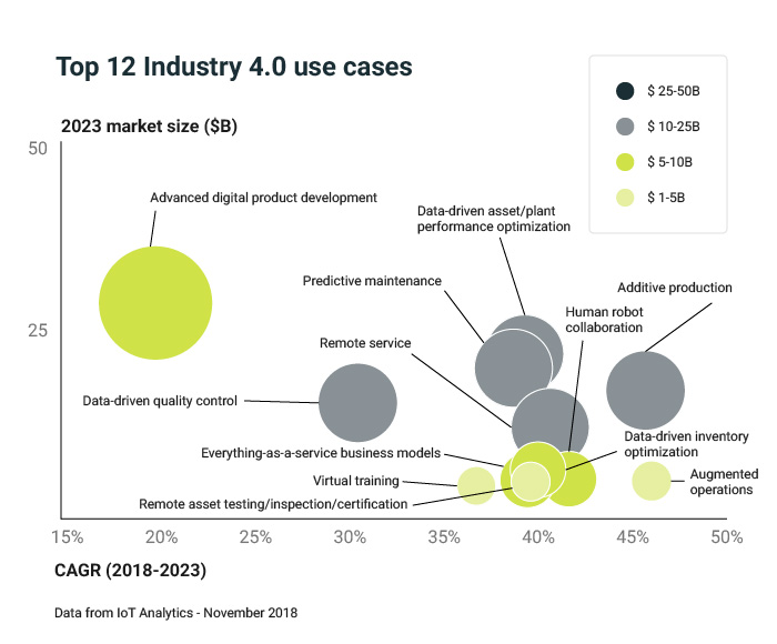IoT market size forecast chart in 2023